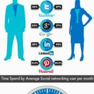 Statistiques des réseaux sociaux en 2012